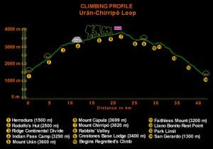 Uran - Chirripo Loop Trek - Click to enlarge